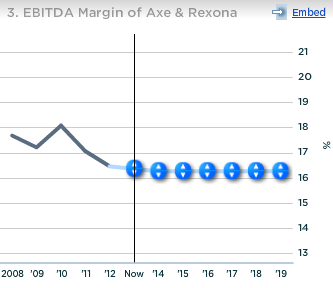 Unilever EBITDA Margin Axe and Rexona